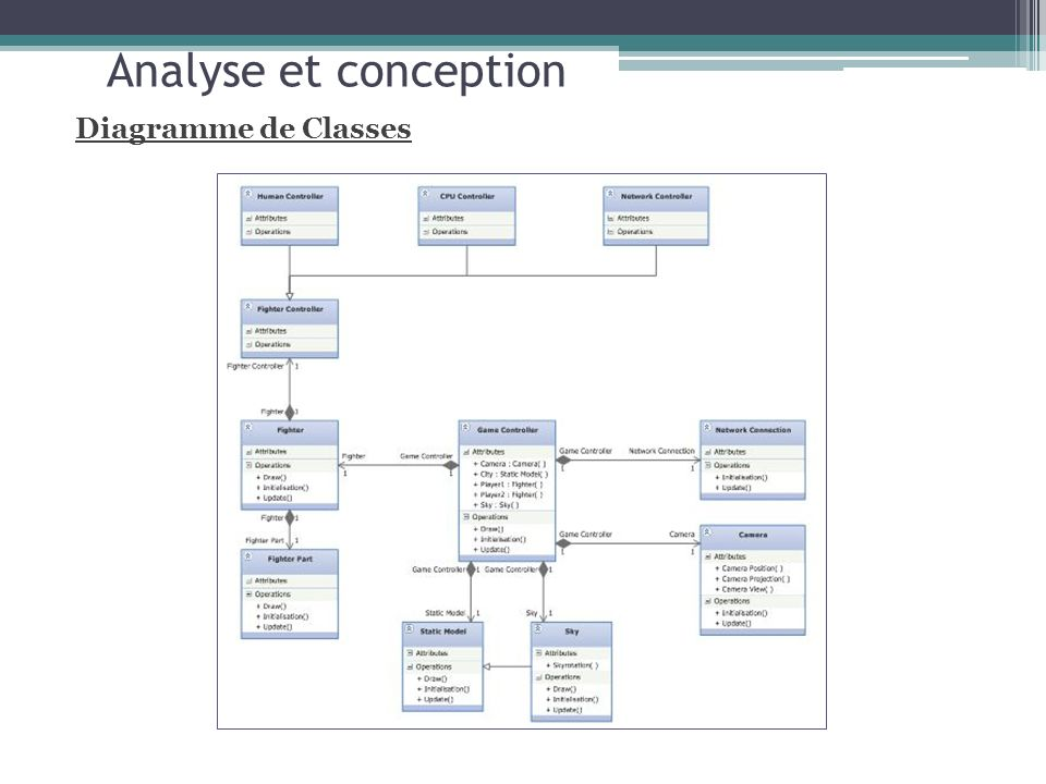 Analyse et conception Diagramme de Classes