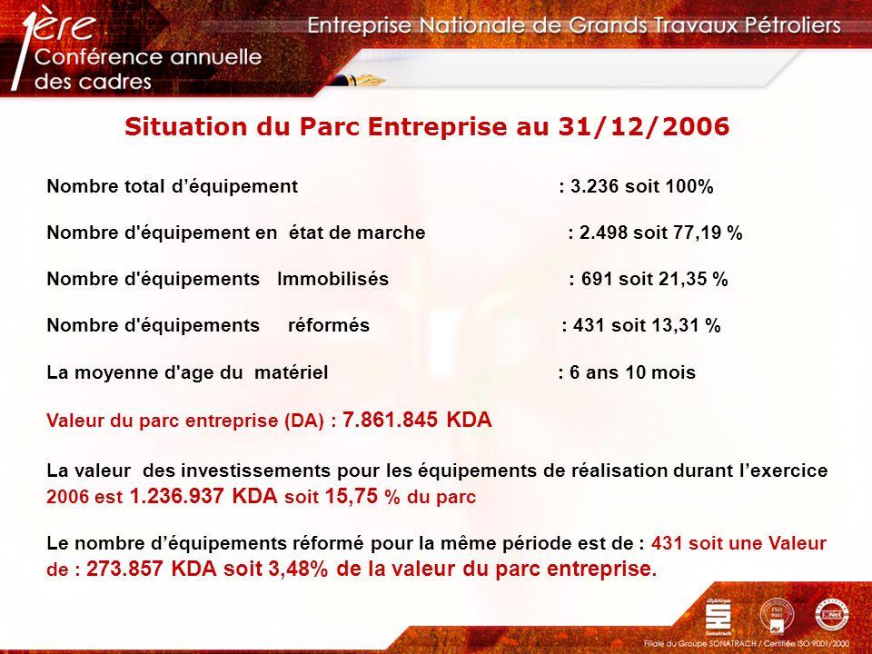 Situation du Parc Entreprise au 31/12/2006 Nombre total déquipement : 3.236 soit 100% Nombre d'équipement en état de marche : 2.498 soit 77,19 % Nombr