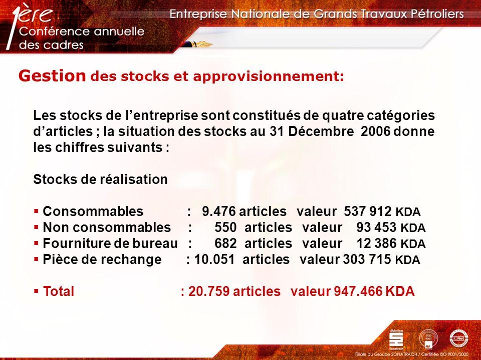Gestion des stocks et approvisionnement: Les stocks de lentreprise sont constitués de quatre catégories darticles ; la situation des stocks au 31 Déce