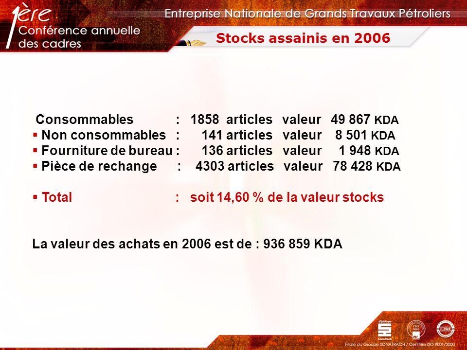 Stocks assainis en 2006 Consommables : 1858 articles valeur 49 867 KDA Non consommables : 141 articles valeur 8 501 KDA Fourniture de bureau : 136 art