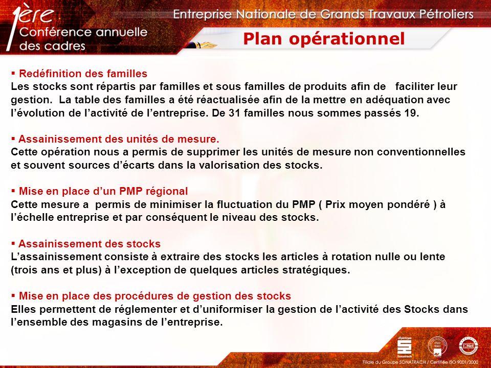 Plan opérationnel Redéfinition des familles Les stocks sont répartis par familles et sous familles de produits afin de faciliter leur gestion. La tabl