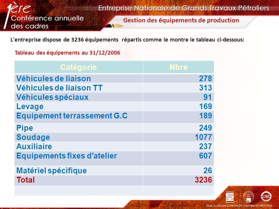 Gestion des équipements de production L'entreprise dispose de 3236 équipements répartis comme le montre le tableau ci-dessous: Tableau des équipements