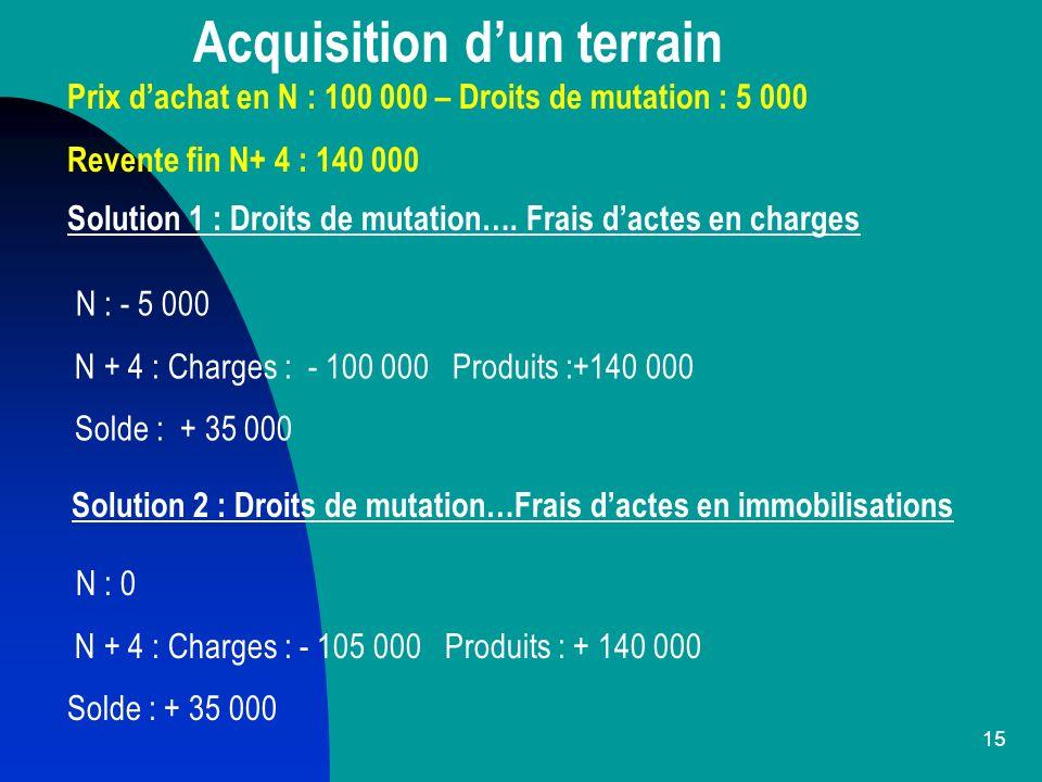 16 Acquisition dune construction Prix dachat début N : 100 000 – Droits de mutation : 5 000 Amortissement : 10 ans - Revente fin N + 4 : 140 000 Solution 1 : Droits de mutation … en charges N à N + 3 : 5 000 (frais N) + 10 000 x 4 (amortissements N à N + 3) N + 4 : « 681 » : 10 000 ; « 675 » : 50 000 ; « 775 » : 140 000 Solde : + 35 000 [- 5 000 – 40 000 – 10 000 – 50 000 + 140 000] Solution 2 : Droits de mutation … en immobilisations N à N + 3 : 10 500 x 4 (amortissements) N + 5 : « 681 » : 10 500 ; « 675 » : 52 500 ;« 775 » : 140 000 Solde : + 35 000 [- 42 000 – 10 500 - 52 500 + 140 000]