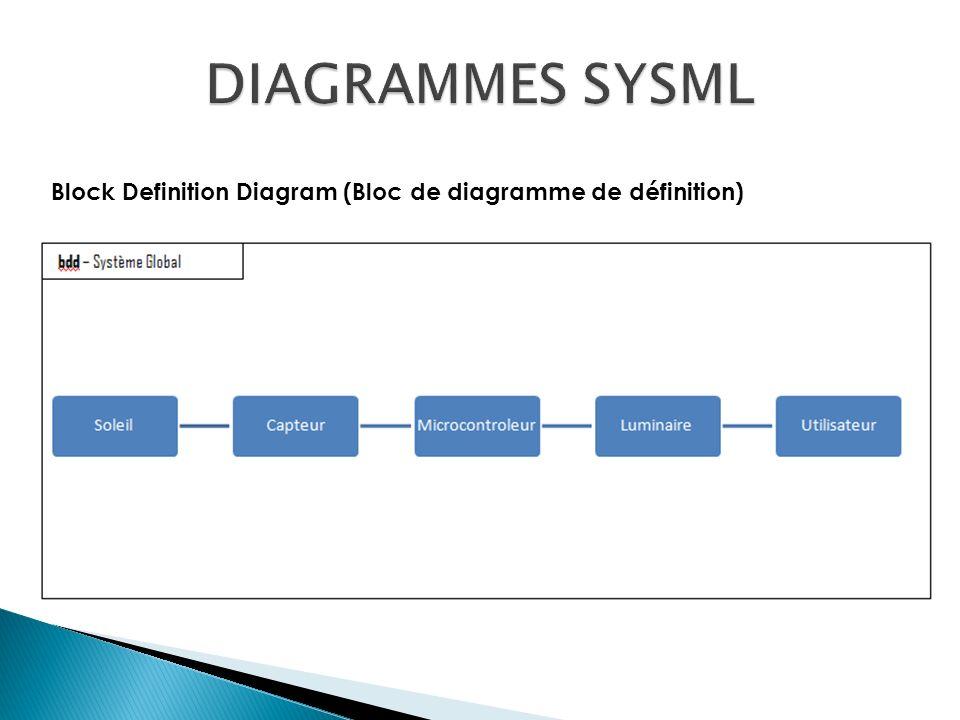 Block Definition Diagram (Bloc de diagramme de définition)