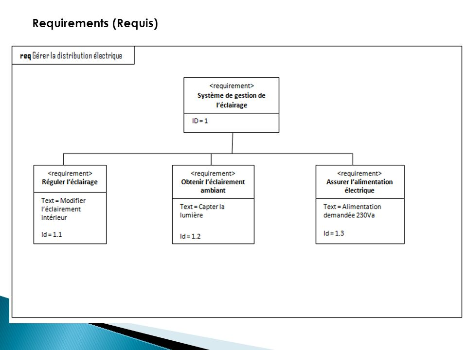 Requirements (Requis)