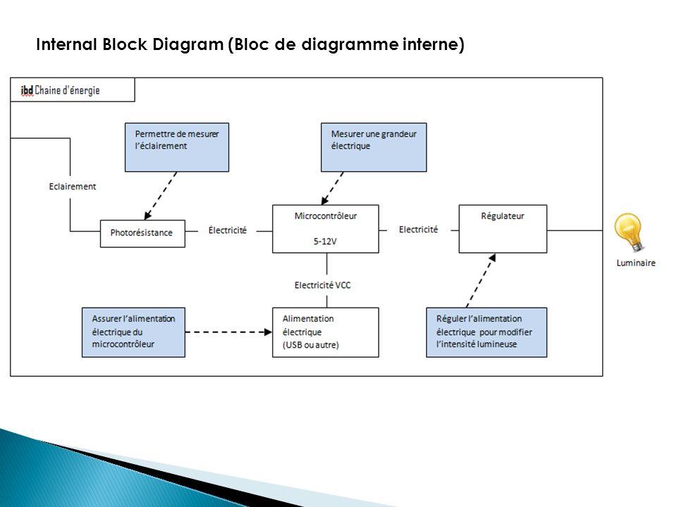 Internal Block Diagram (Bloc de diagramme interne)