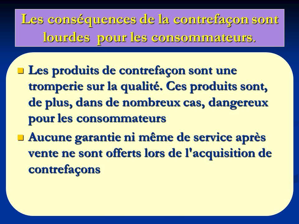 Les conséquences de la contrefaçon sont lourdes pour les consommateurs. Les produits de contrefaçon sont une tromperie sur la qualité. Ces produits so
