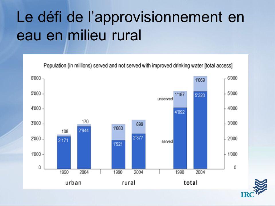Le défi de lapprovisionnement en eau en milieu rural