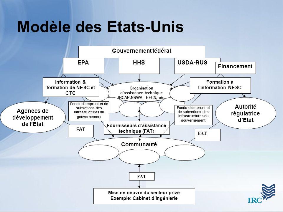 Modèle des Etats-Unis Fournisseurs dassistance technique (FAT ) Gouvernement fédéral EPAHHSUSDA-RUS Organisation dassistance technique (RCAP,NRWA, EFCN, etc.