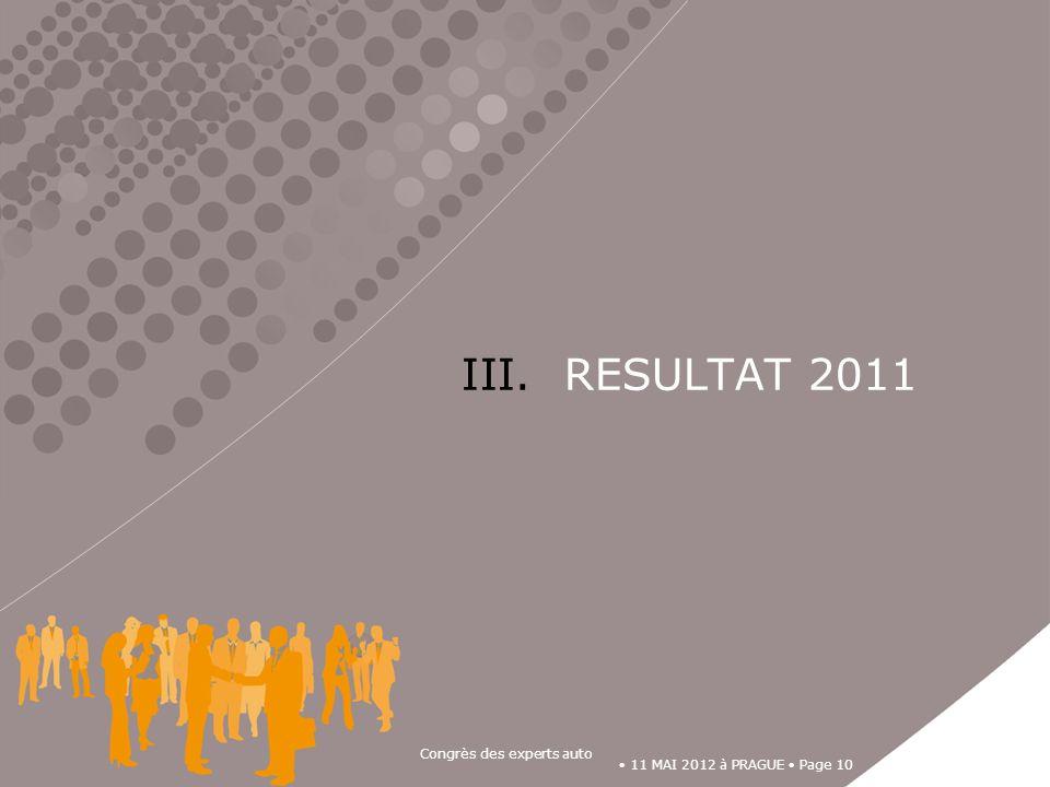 11 MAI 2012 à PRAGUE Page 10 Congrès des experts auto III. RESULTAT 2011