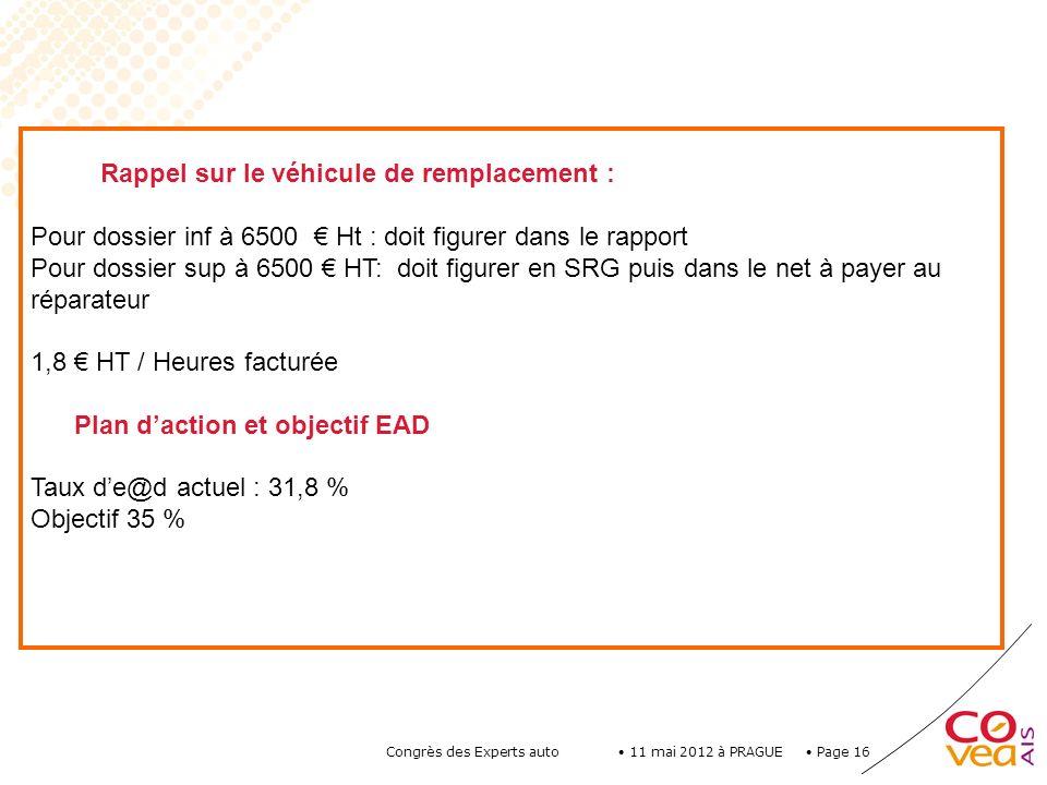 Page 16 11 mai 2012 à PRAGUE Congrès des Experts auto Rappel sur le véhicule de remplacement : Pour dossier inf à 6500 Ht : doit figurer dans le rappo