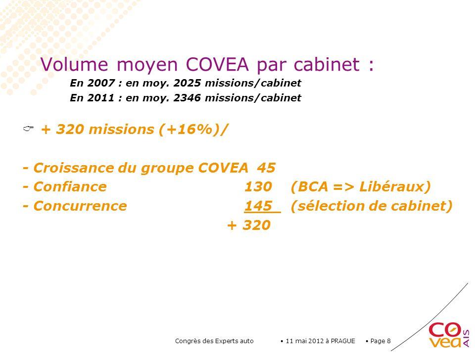 Page 8 11 mai 2012 à PRAGUE Congrès des Experts auto Volume moyen COVEA par cabinet : En 2007 : en moy. 2025 missions/cabinet En 2011 : en moy. 2346 m