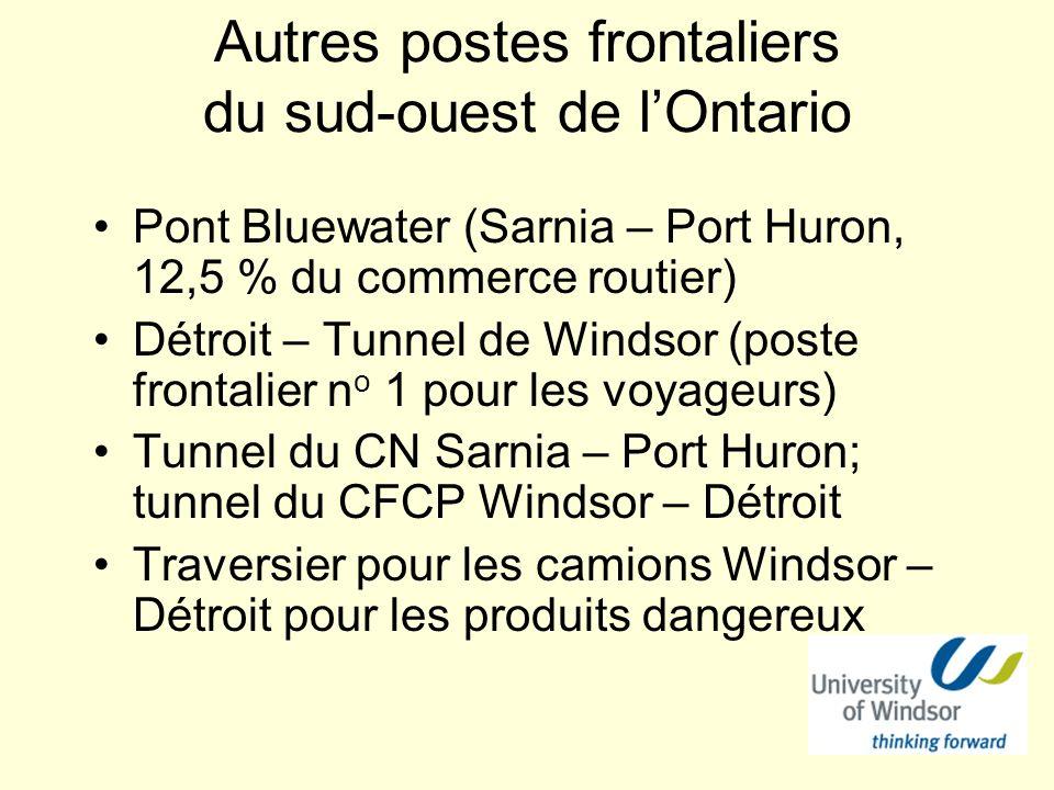 Autres postes frontaliers du sud-ouest de lOntario Pont Bluewater (Sarnia – Port Huron, 12,5 % du commerce routier) Détroit – Tunnel de Windsor (poste frontalier n o 1 pour les voyageurs) Tunnel du CN Sarnia – Port Huron; tunnel du CFCP Windsor – Détroit Traversier pour les camions Windsor – Détroit pour les produits dangereux