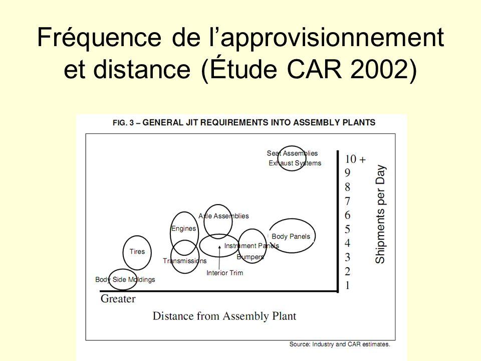 Fréquence de lapprovisionnement et distance (Étude CAR 2002)
