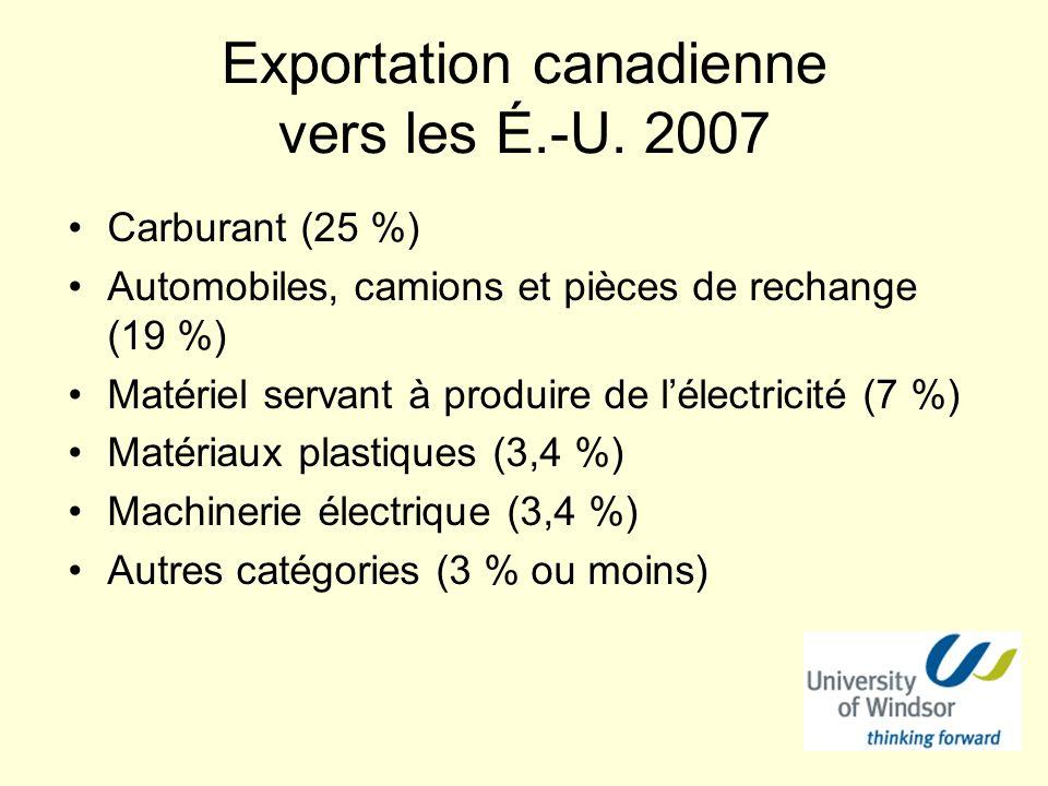 Exportation canadienne vers les É.-U. 2007 Carburant (25 %) Automobiles, camions et pièces de rechange (19 %) Matériel servant à produire de lélectric