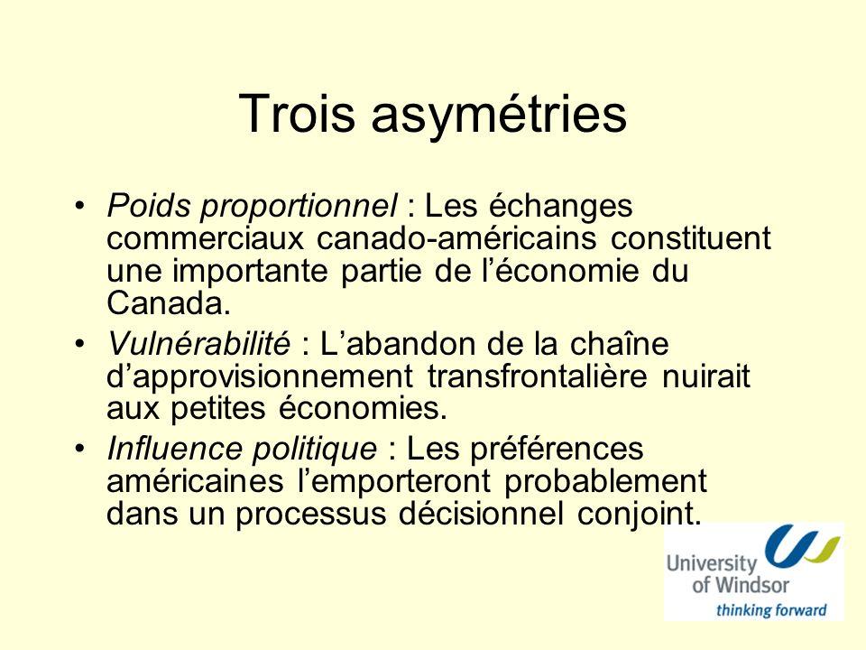Trois asymétries Poids proportionnel : Les échanges commerciaux canado-américains constituent une importante partie de léconomie du Canada. Vulnérabil