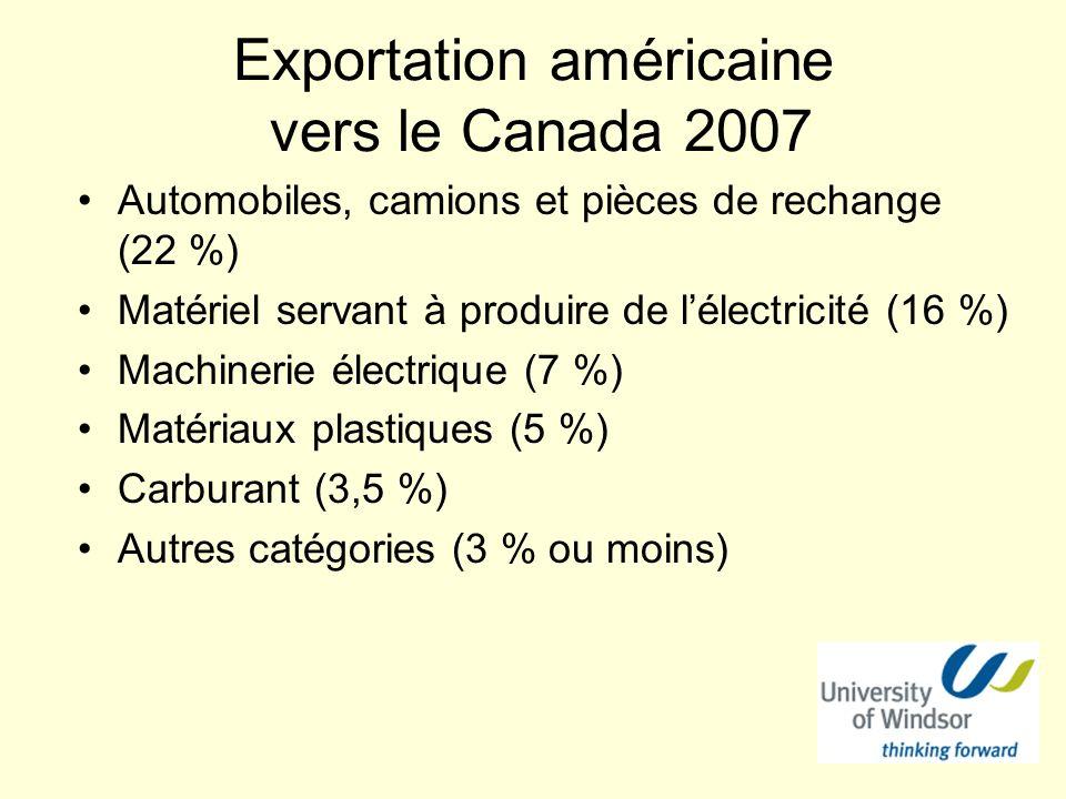 Exportation américaine vers le Canada 2007 Automobiles, camions et pièces de rechange (22 %) Matériel servant à produire de lélectricité (16 %) Machinerie électrique (7 %) Matériaux plastiques (5 %) Carburant (3,5 %) Autres catégories (3 % ou moins)