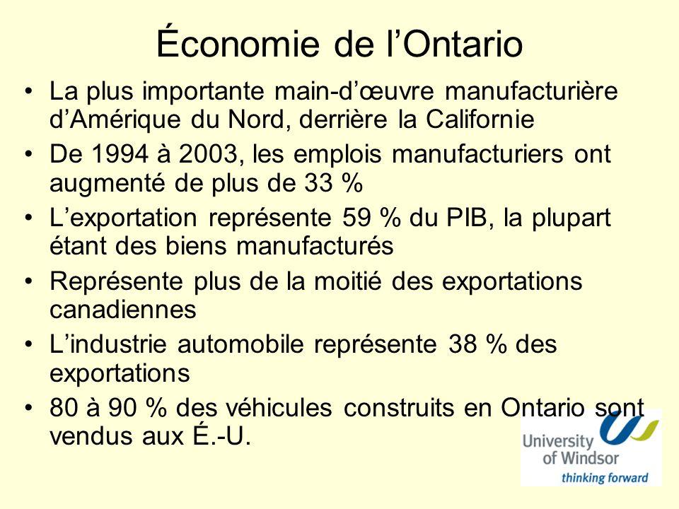 Économie de lOntario La plus importante main-dœuvre manufacturière dAmérique du Nord, derrière la Californie De 1994 à 2003, les emplois manufacturiers ont augmenté de plus de 33 % Lexportation représente 59 % du PIB, la plupart étant des biens manufacturés Représente plus de la moitié des exportations canadiennes Lindustrie automobile représente 38 % des exportations 80 à 90 % des véhicules construits en Ontario sont vendus aux É.-U.