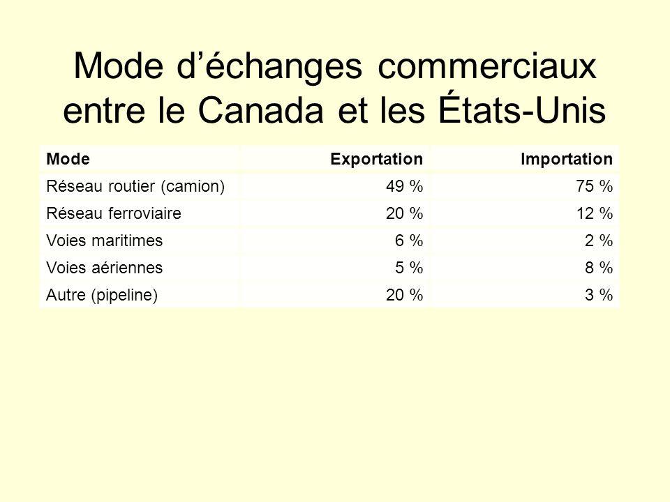 Mode déchanges commerciaux entre le Canada et les États-Unis ModeExportationImportation Réseau routier (camion)49 %75 % Réseau ferroviaire20 %12 % Voies maritimes6 %2 % Voies aériennes5 %8 % Autre (pipeline)20 %3 %