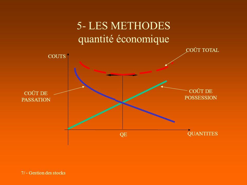 7/ - Gestion des stocks 5- LES METHODES quantité économique QUANTITES COUTS QE COÛT DE POSSESSION COÛT TOTAL COÛT DE PASSATION