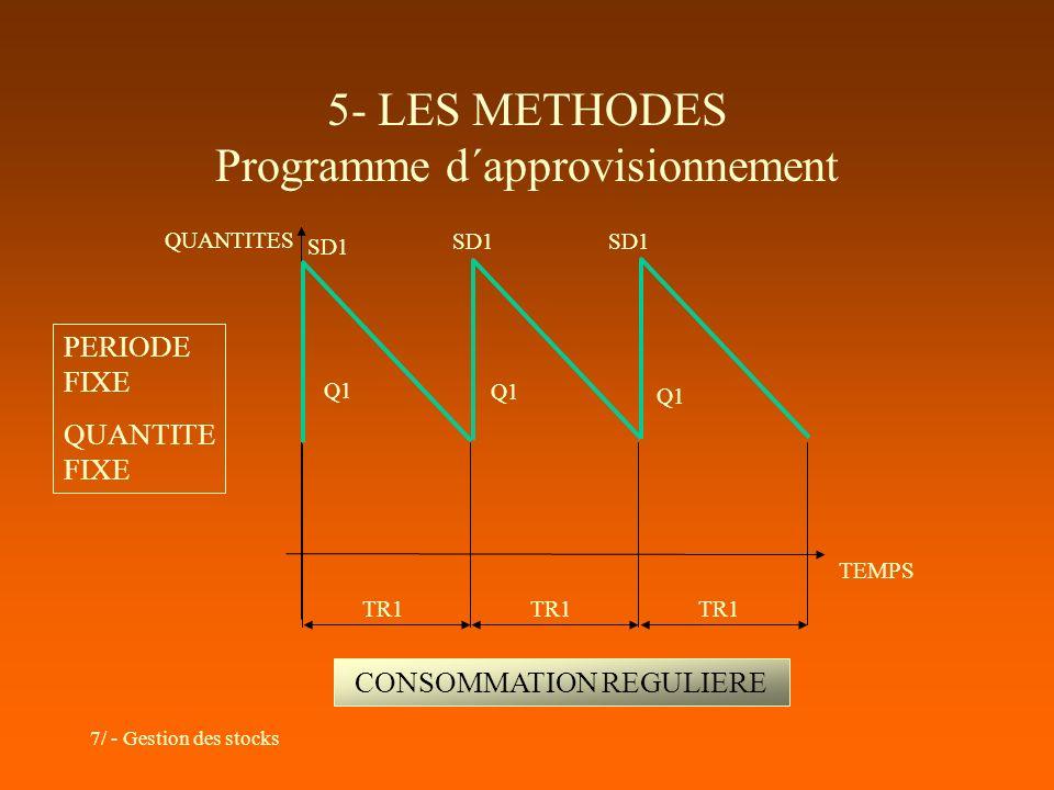 7/ - Gestion des stocks 5- LES METHODES Programme d´approvisionnement TEMPS QUANTITES Q1 TR1 SD1 PERIODE FIXE QUANTITE FIXE CONSOMMATION REGULIERE