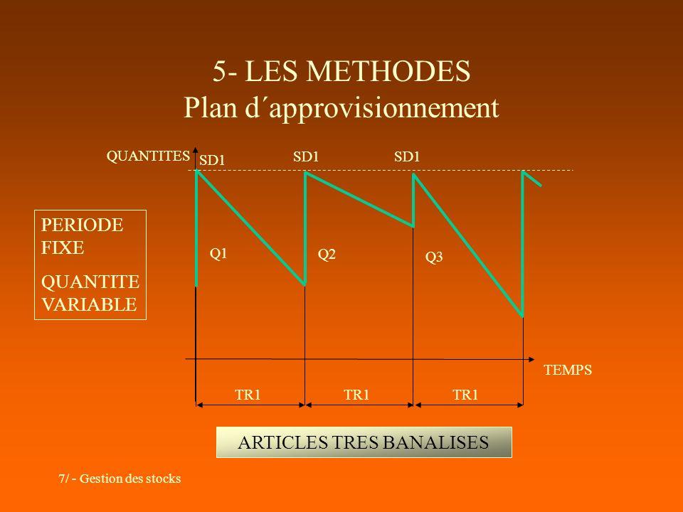 7/ - Gestion des stocks 5- LES METHODES Plan d´approvisionnement TEMPS QUANTITES Q1 Q2 Q3 TR1 PERIODE FIXE QUANTITE VARIABLE SD1 ARTICLES TRES BANALIS