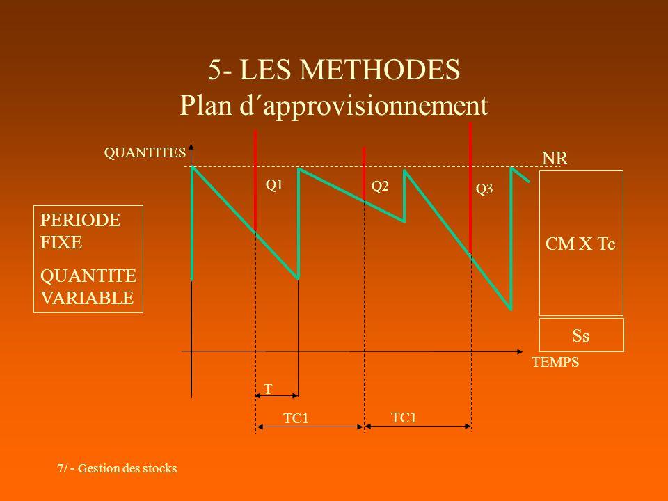 7/ - Gestion des stocks 5- LES METHODES Plan d´approvisionnement TEMPS QUANTITES PERIODE FIXE QUANTITE VARIABLE NR T TC1 Q1 Q2 Q3 TC1 CM X Tc Ss