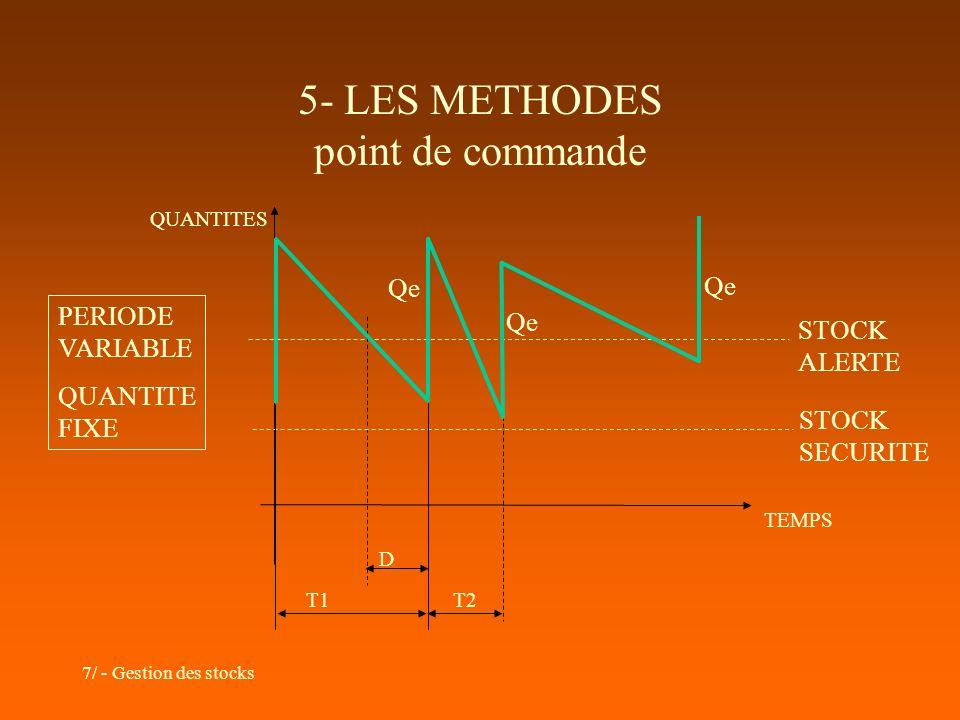 7/ - Gestion des stocks 5- LES METHODES point de commande TEMPS QUANTITES PERIODE VARIABLE QUANTITE FIXE STOCK ALERTE D T2 STOCK SECURITE T1 Qe