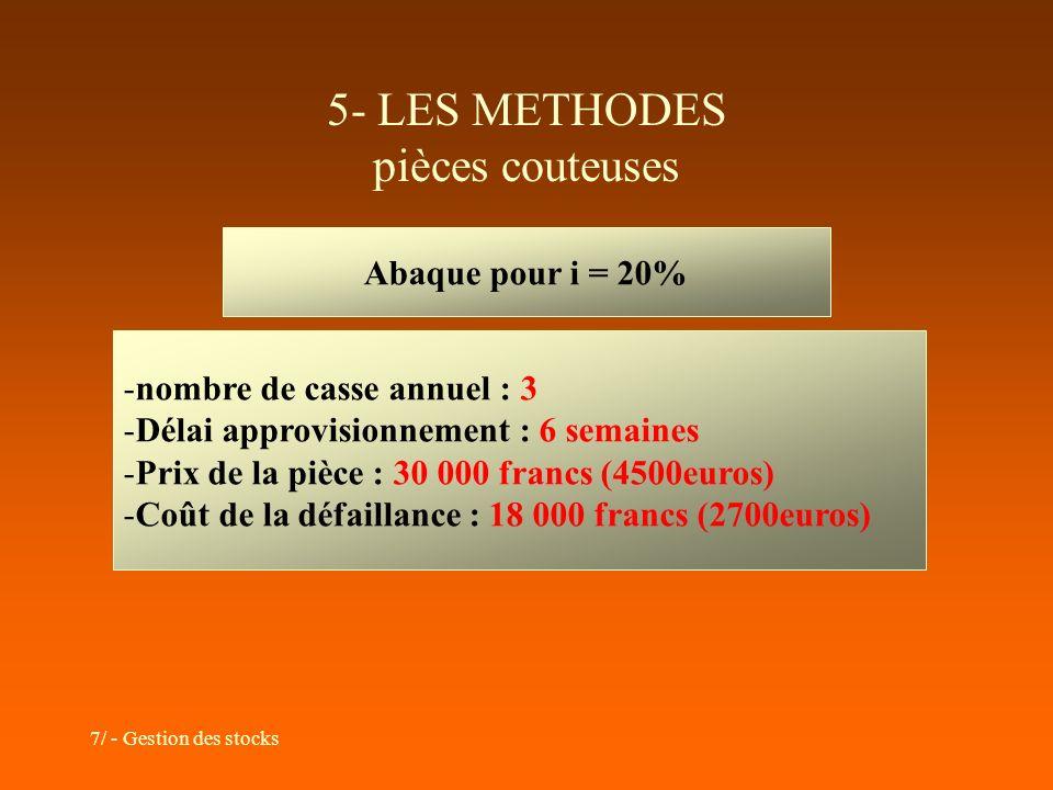 7/ - Gestion des stocks 5- LES METHODES pièces couteuses Abaque pour i = 20% -nombre de casse annuel : 3 -Délai approvisionnement : 6 semaines -Prix d