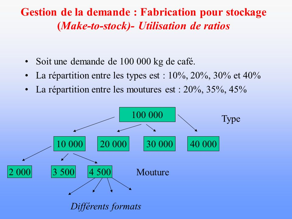 Gestion de la demande : Fabrication pour stockage (Make-to-stock)- Utilisation de ratios Soit une demande de 100 000 kg de café. La répartition entre