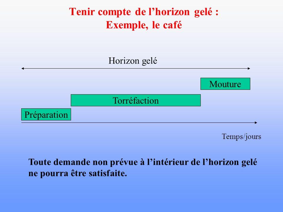 Tenir compte de lhorizon gelé : Exemple, le café Temps/jours Préparation Torréfaction Mouture Horizon gelé Toute demande non prévue à lintérieur de lh