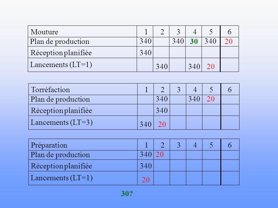 654321Mouture Plan de production Réception planifiée Lancements (LT=1) 340 654321Torréfaction Plan de production Réception planifiée Lancements (LT=3)
