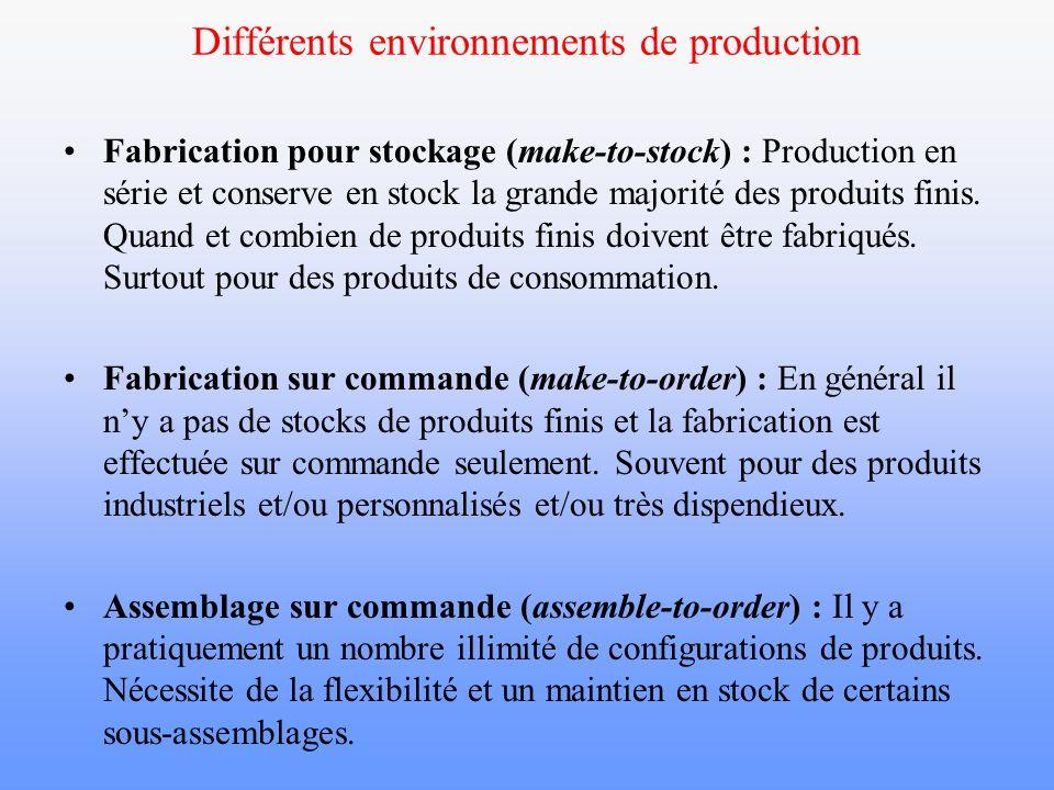 Différents environnements de production Fabrication pour stockage (make-to-stock) : Production en série et conserve en stock la grande majorité des pr