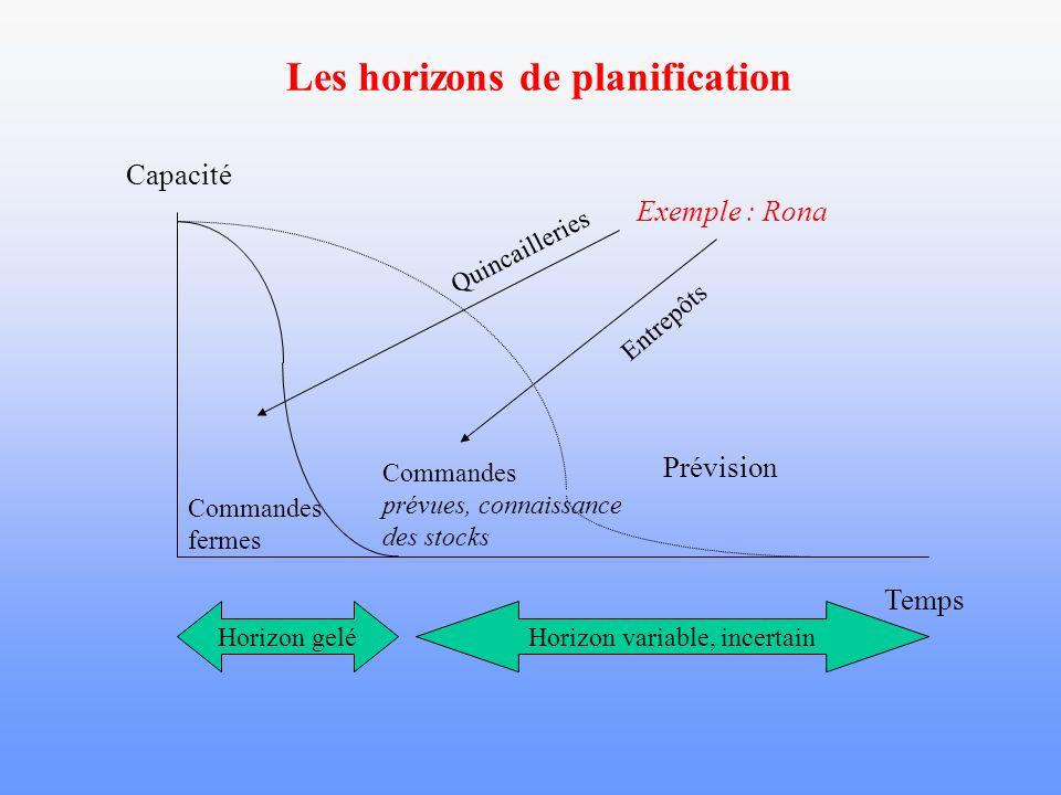 Les horizons de planification Temps Capacité Commandes fermes Commandes prévues, connaissance des stocks Prévision Horizon geléHorizon variable, incer