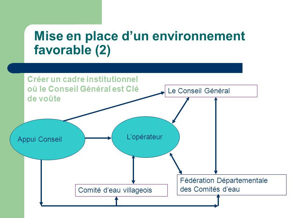 Mise en place dun environnement favorable (2) Le Conseil Général Comité deau villageois Lopérateur Appui Conseil Fédération Départementale des Comités