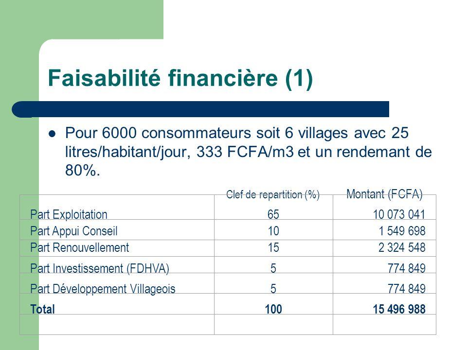 Faisabilité financière (1) Pour 6000 consommateurs soit 6 villages avec 25 litres/habitant/jour, 333 FCFA/m3 et un rendemant de 80%. Clef de repartiti
