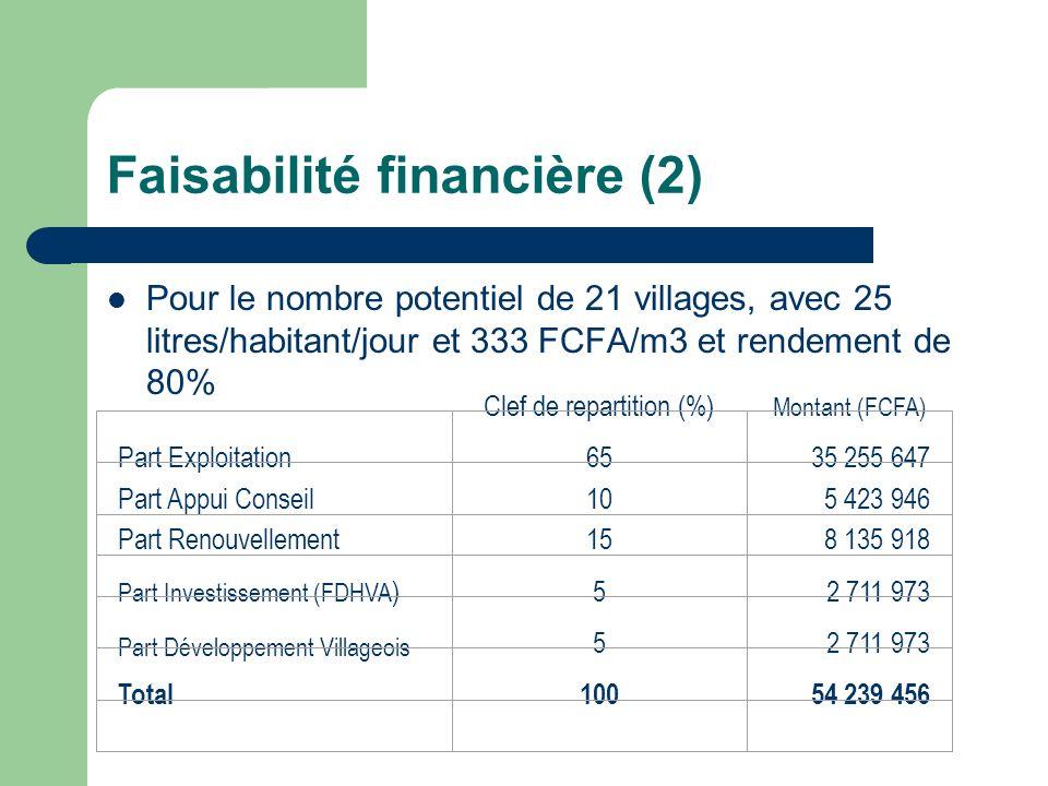 Faisabilité financière (2) Pour le nombre potentiel de 21 villages, avec 25 litres/habitant/jour et 333 FCFA/m3 et rendement de 80% Clef de repartitio