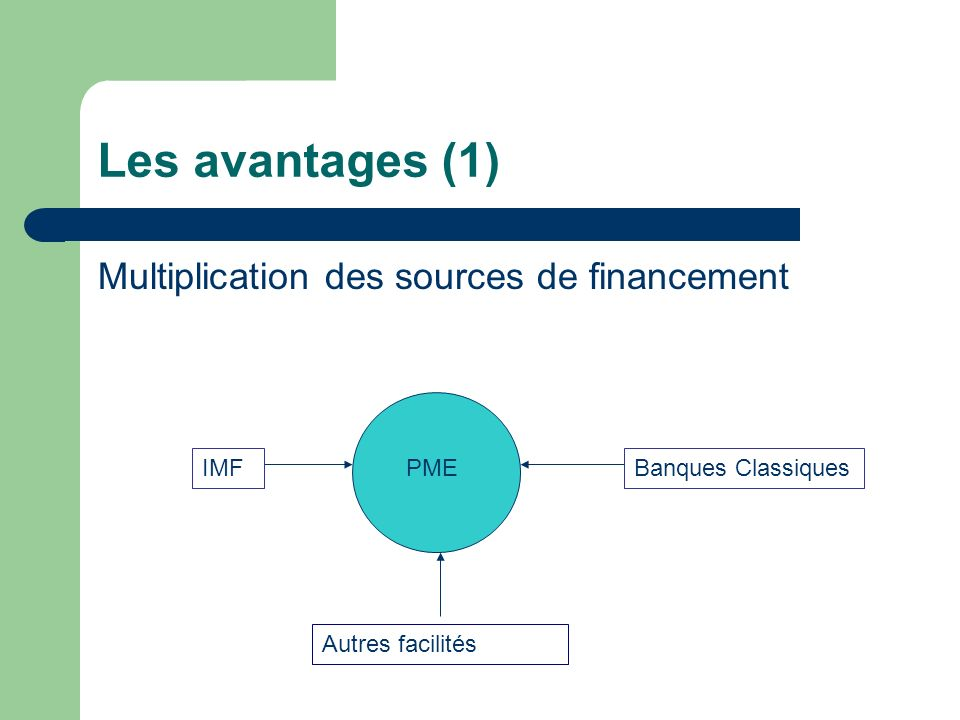 Les avantages (1) Multiplication des sources de financement PME IMFBanques Classiques Autres facilités