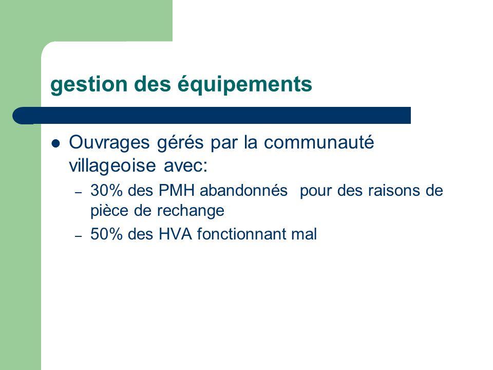 gestion des équipements Ouvrages gérés par la communauté villageoise avec: – 30% des PMH abandonnés pour des raisons de pièce de rechange – 50% des HV