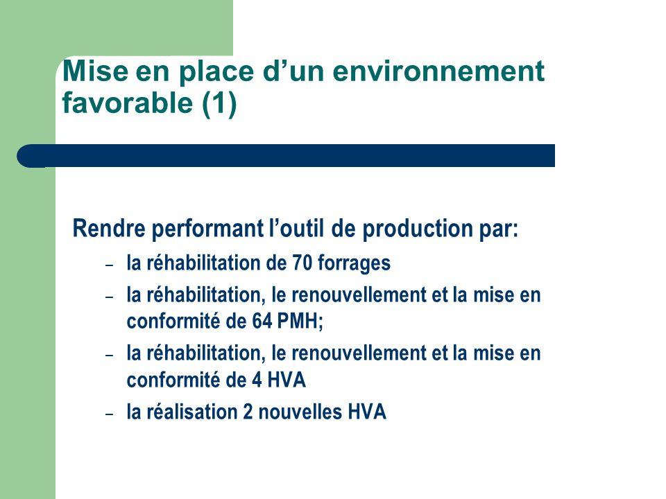 Mise en place dun environnement favorable (1) Rendre performant loutil de production par: – la réhabilitation de 70 forrages – la réhabilitation, le r