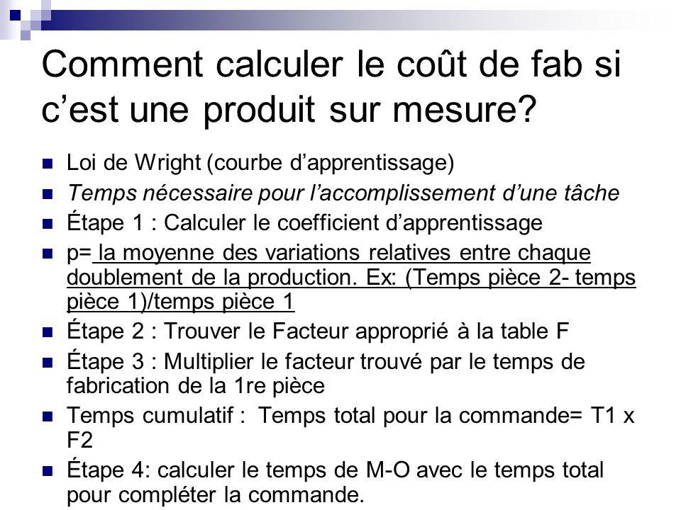 Comment calculer le coût de fab si cest une produit sur mesure? Loi de Wright (courbe dapprentissage) Temps nécessaire pour laccomplissement dune tâch