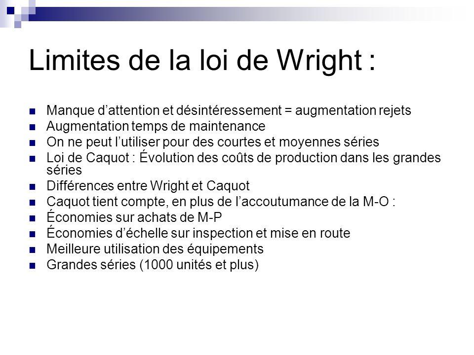 Limites de la loi de Wright : Manque dattention et désintéressement = augmentation rejets Augmentation temps de maintenance On ne peut lutiliser pour