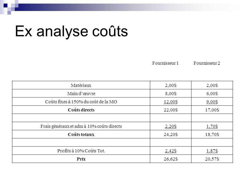Ex analyse coûts Fournisseur 1Fournisseur 2 Matériaux2,00$ Main dœuvre8,00$6,00$ Coûts fixes à 150% du coût de la MO12,00$9,00$ Coûts directs22,00$17,