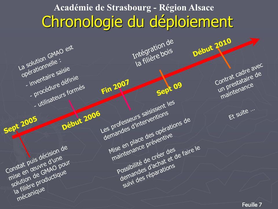 Académie de Strasbourg - Région Alsace Feuille 7 Chronologie du déploiement Sept 2005 Constat puis décision de mise en œuvre dune solution de GMAO pou