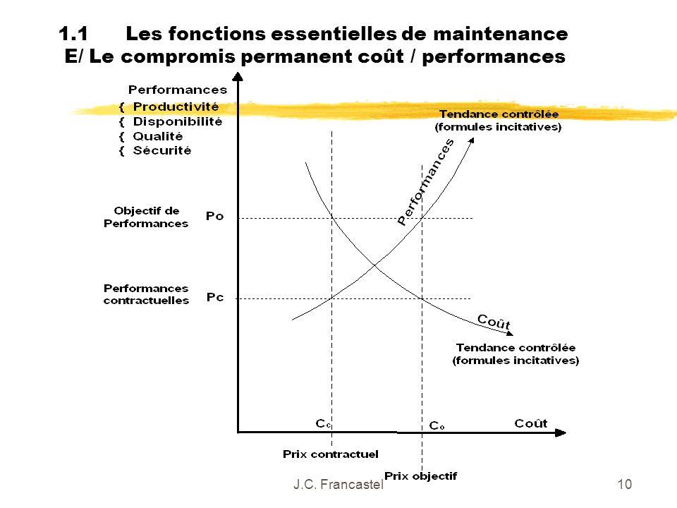 J.C. Francastel10 1.1Les fonctions essentielles de maintenance E/ Le compromis permanent coût / performances