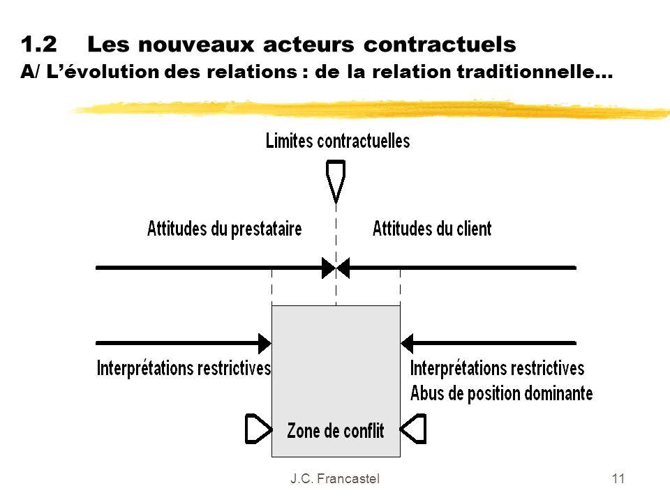 J.C. Francastel11 1.2Les nouveaux acteurs contractuels A/ Lévolution des relations : de la relation traditionnelle…