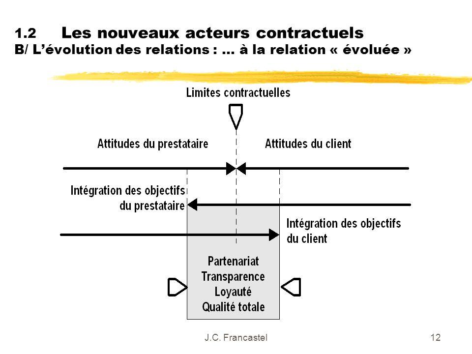 J.C. Francastel12 1.2 Les nouveaux acteurs contractuels B/ Lévolution des relations : … à la relation « évoluée »