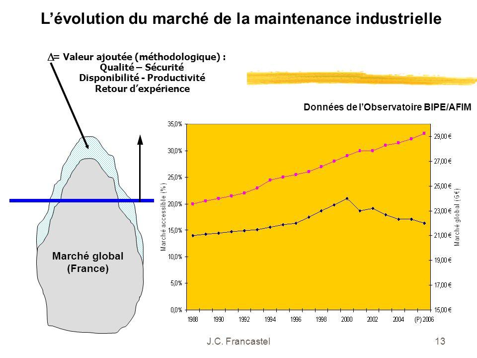 J.C. Francastel13 Lévolution du marché de la maintenance industrielle Données de lObservatoire BIPE/AFIM = Valeur ajoutée (méthodologique) : Qualité –