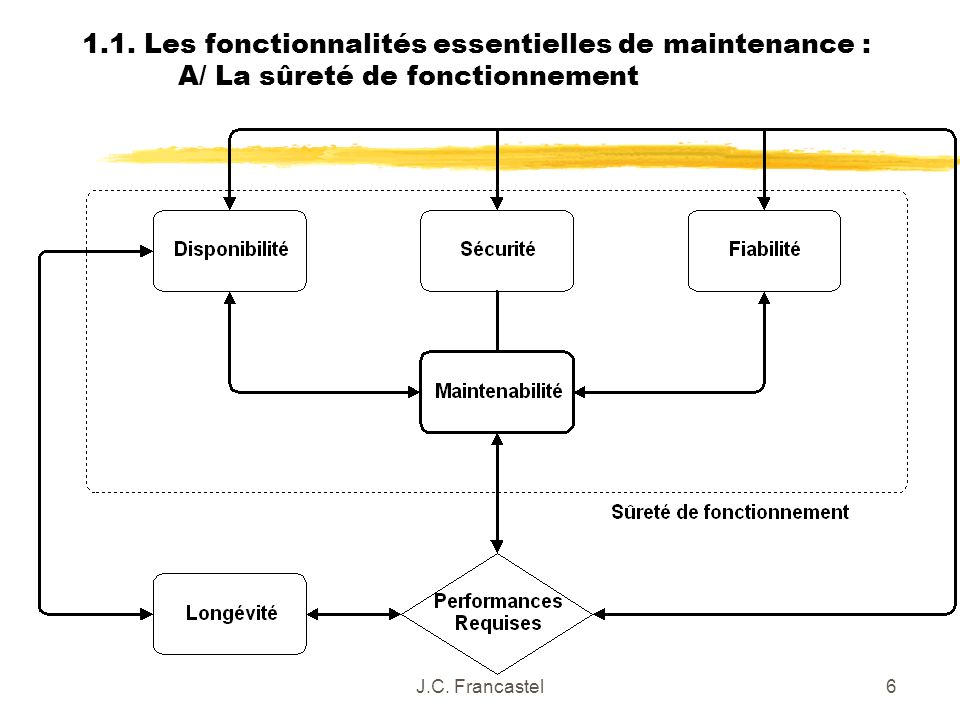 J.C. Francastel6 1.1. Les fonctionnalités essentielles de maintenance : A/ La sûreté de fonctionnement
