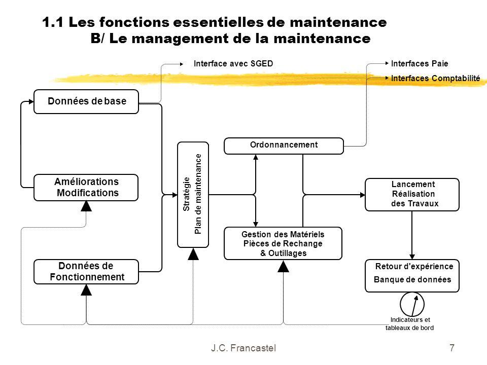 J.C. Francastel7 Améliorations Modifications Interface avec SGED Stratégie Plan de maintenance Lancement Réalisation des Travaux Données de base Donné
